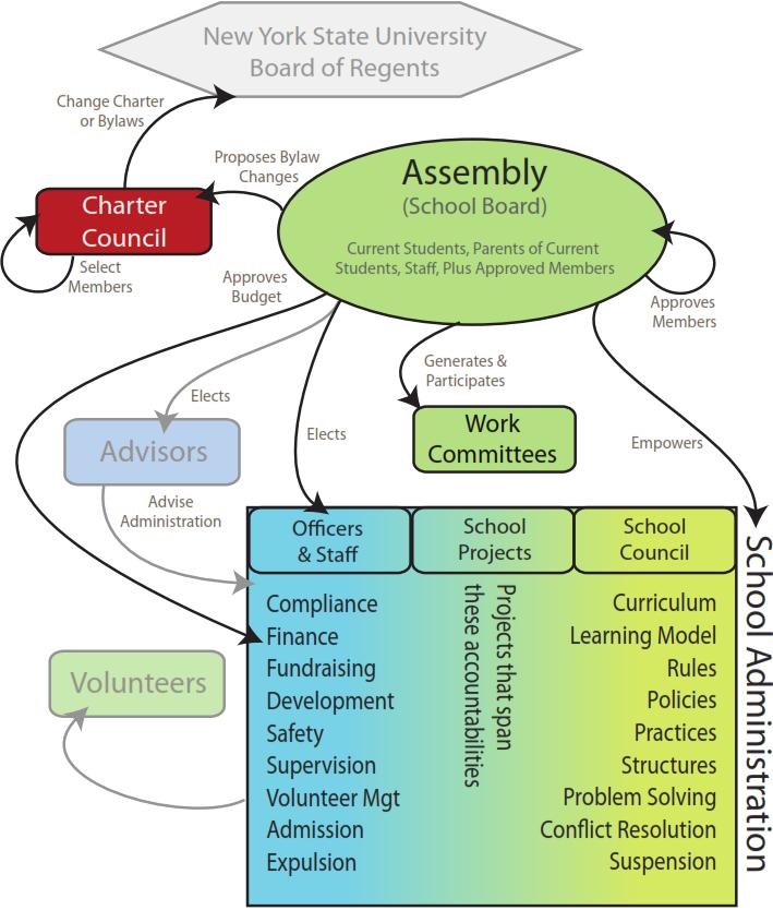 Sample_Org_Chart